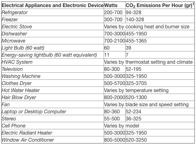 Chart of emissions emitted by different appliances per hour