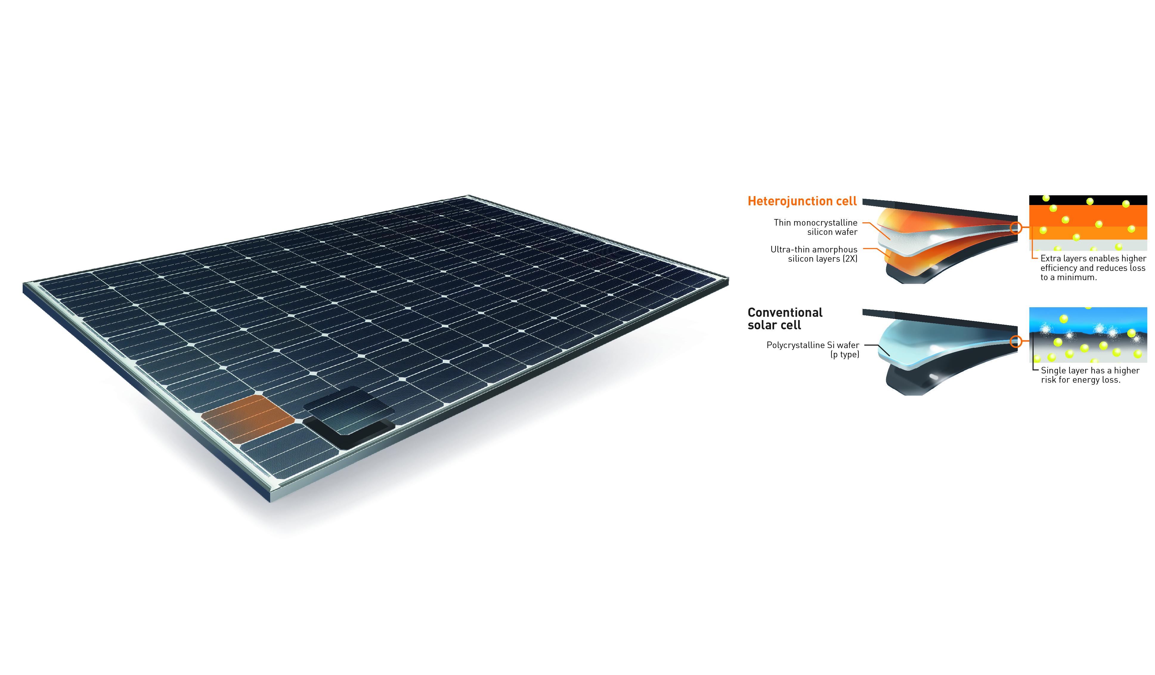 Inside the Solar Panel